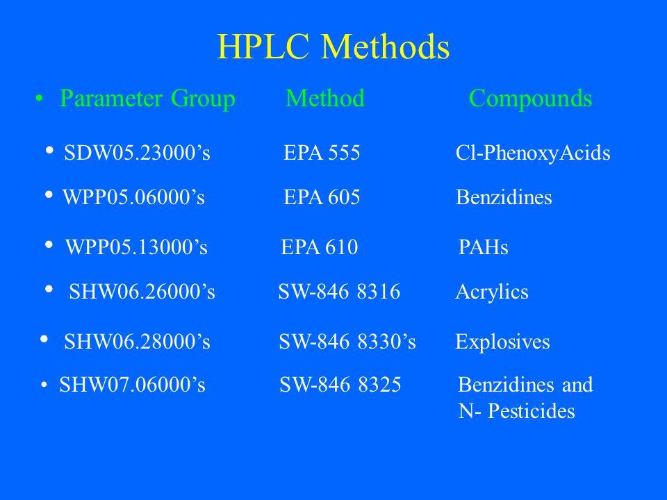 HPLC Methods Parameter GroupMethodCompounds SDW05.23000s EPA 555 Cl-PhenoxyAcids WPP05.13000s EPA 610 PAHs WPP05.06000s EPA 605 Benzidines SHW06.26000