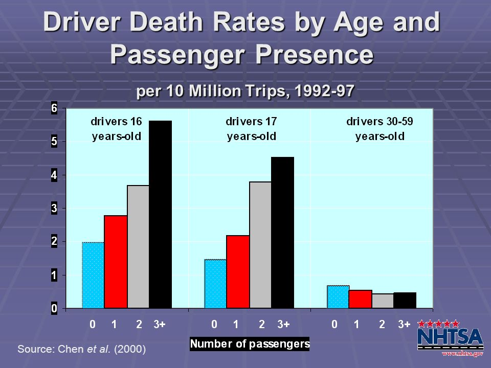 Driver Death Rates by Age and Passenger Presence per 10 Million Trips, 1992-97 Source: Chen et al. (2000)