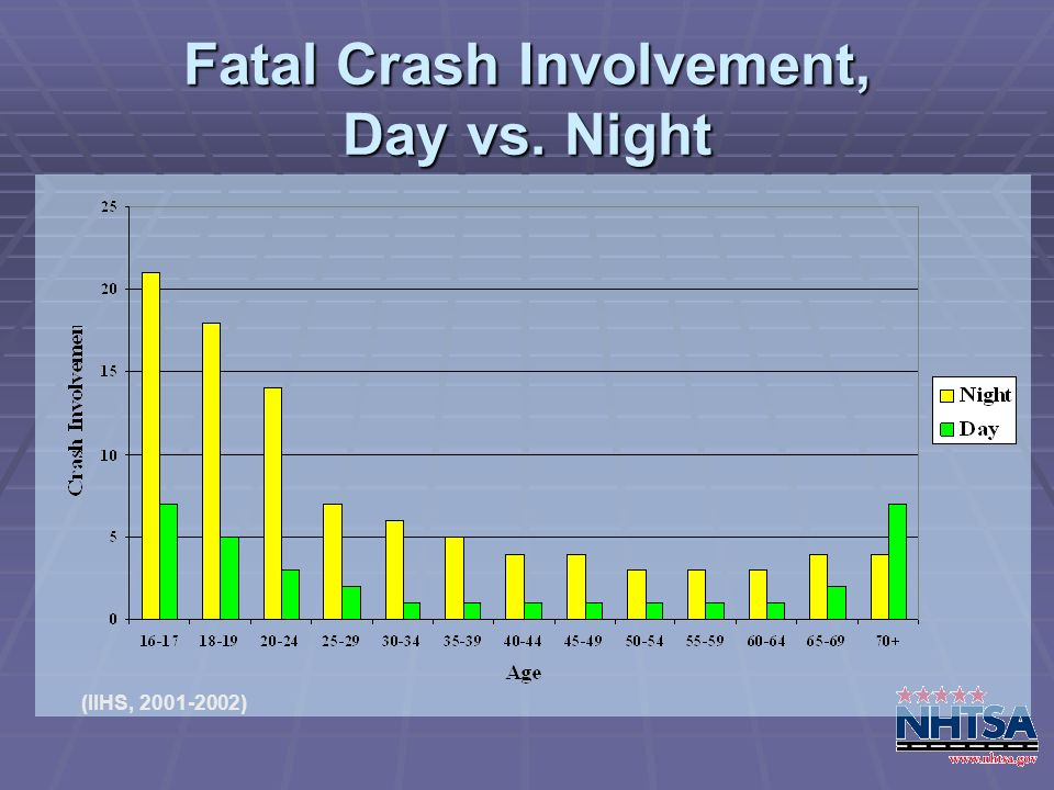Fatal Crash Involvement, Day vs. Night (IIHS, 2001-2002)