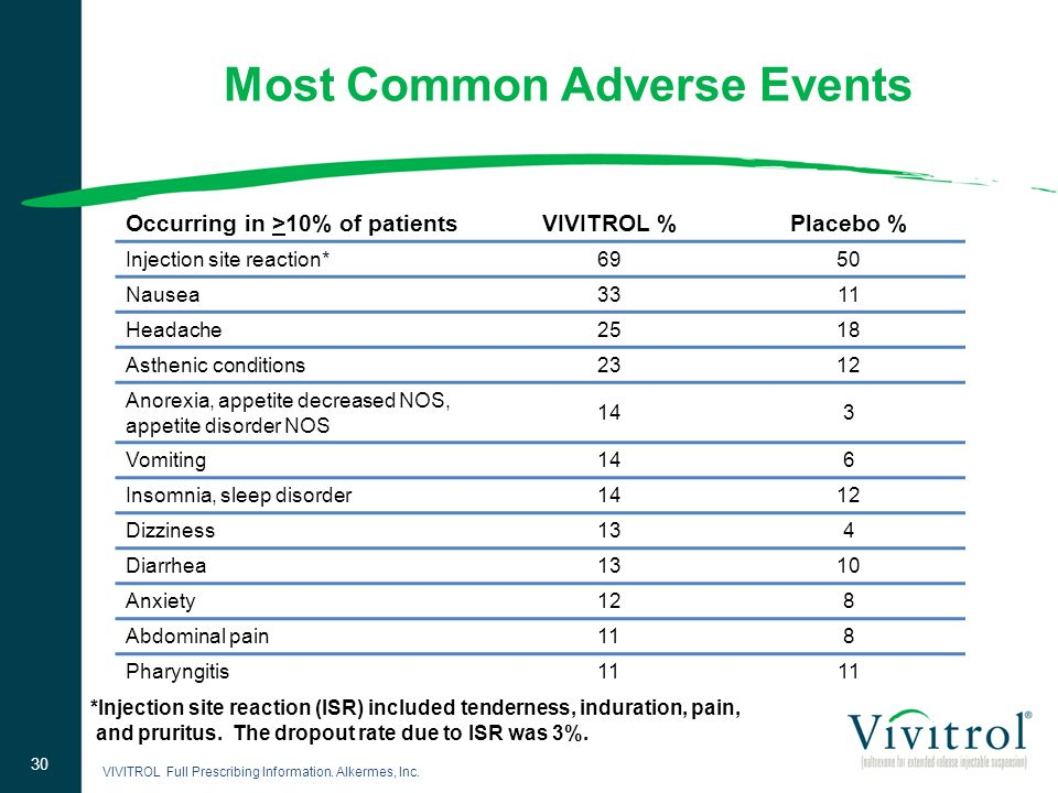 Most Common Adverse Events VIVITROL %Placebo % Injection site reaction*6950 Nausea3311 Headache2518 Asthenic conditions2312 Anorexia, appetite decreas