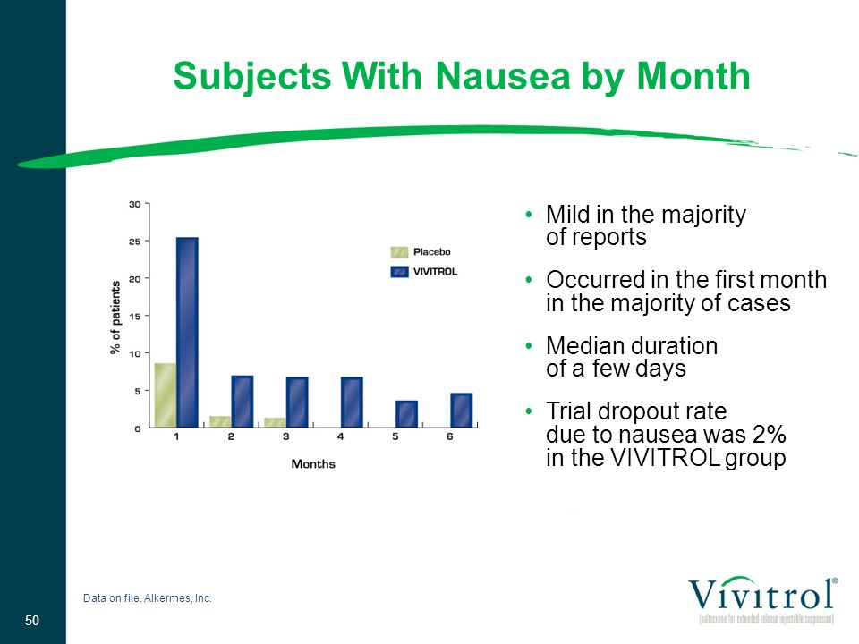 Subjects With Nausea by Month Mild in the majority of reports Occurred in the first month in the majority of cases Median duration of a few days Trial