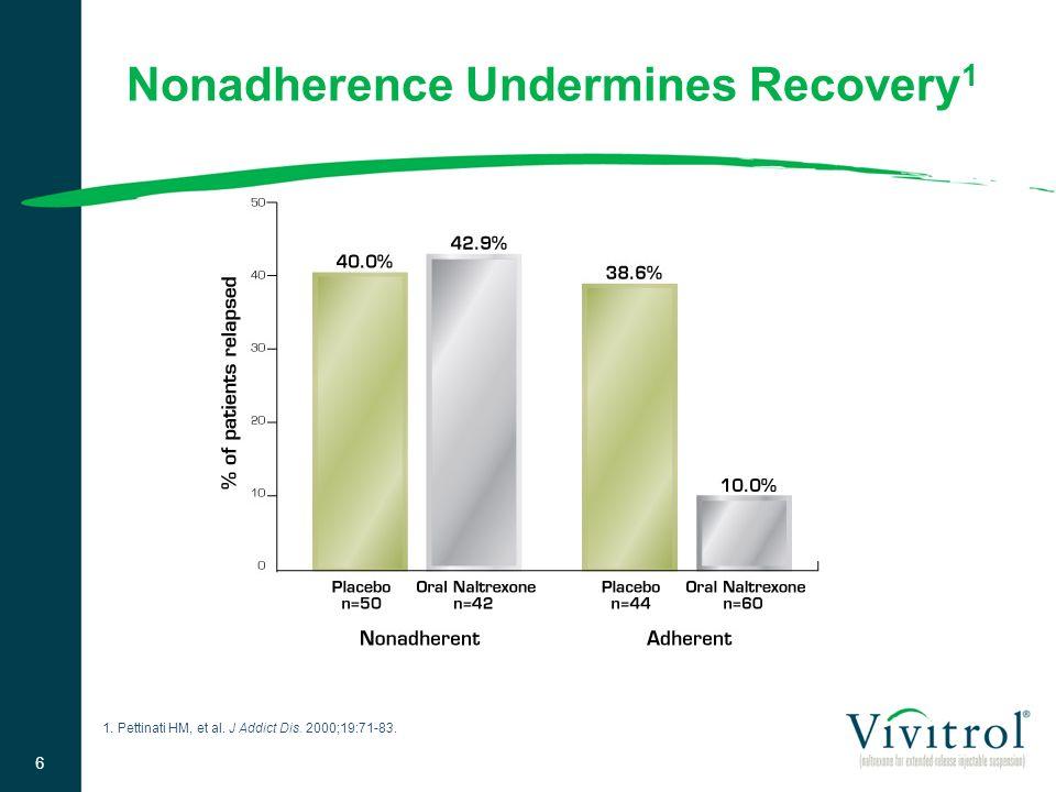 Nonadherence Undermines Recovery 1 1. Pettinati HM, et al. J Addict Dis. 2000;19:71-83. 6