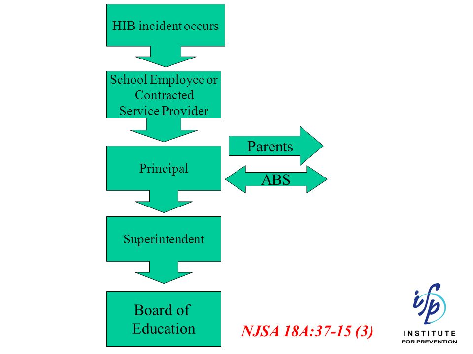 HIB incident occurs School Employee or Contracted Service Provider Principal Superintendent Board of Education ABS Parents NJSA 18A:37-15 (3)