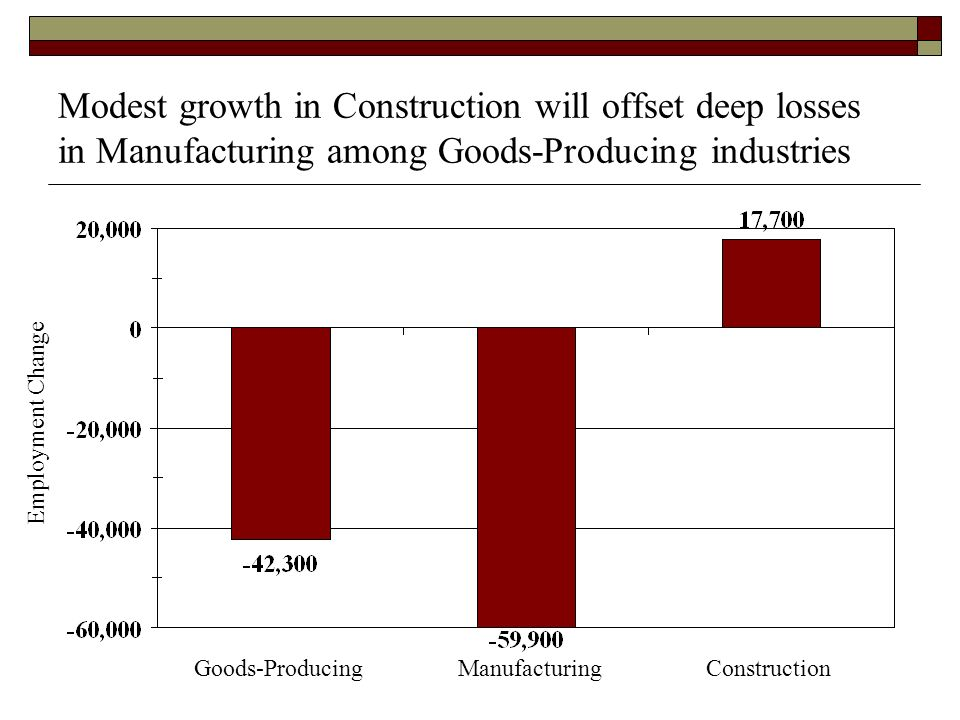 Modest growth in Construction will offset deep losses in Manufacturing among Goods-Producing industries Employment Change Goods-ProducingManufacturingConstruction