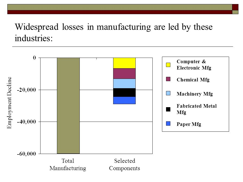 Widespread losses in manufacturing are led by these industries: Total Manufacturing Selected Components Employment Decline Computer & Electronic Mfg Chemical Mfg Machinery Mfg Fabricated Metal Mfg Paper Mfg