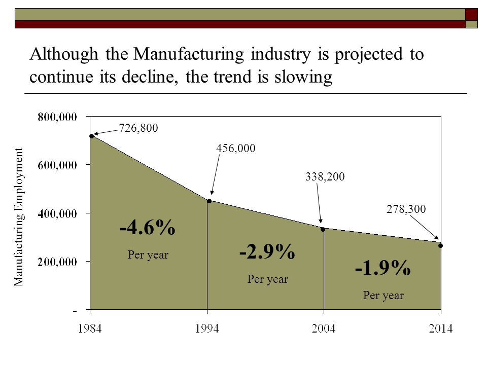 Although the Manufacturing industry is projected to continue its decline, the trend is slowing 726,800 456,000 338,200 278,300 -4.6% Per year -2.9% Per year -1.9% Per year Manufacturing Employment