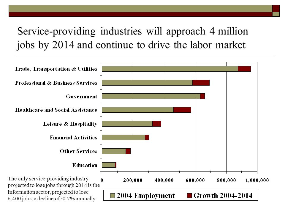 Service-providing industries will approach 4 million jobs by 2014 and continue to drive the labor market The only service-providing industry projected to lose jobs through 2014 is the Information sector, projected to lose 6,400 jobs, a decline of -0.7% annually
