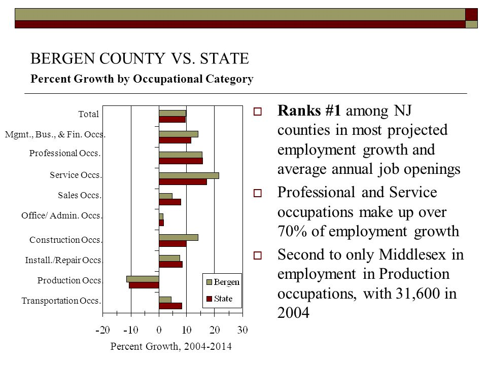 BERGEN COUNTY VS. STATE Percent Growth by Occupational Category Ranks #1 among NJ counties in most projected employment growth and average annual job