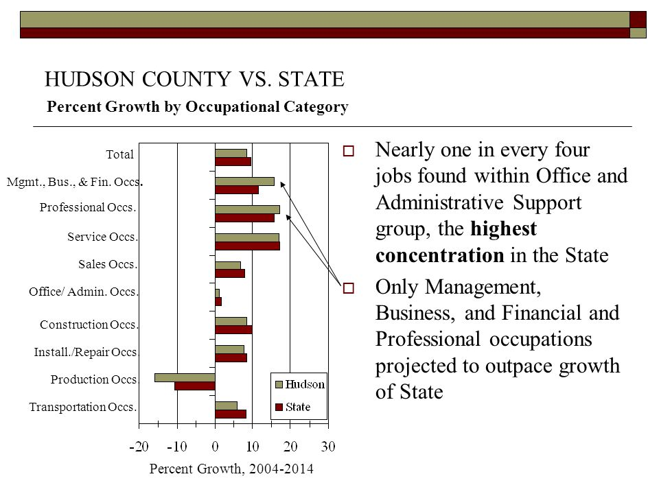 HUDSON COUNTY VS. STATE Percent Growth by Occupational Category Nearly one in every four jobs found within Office and Administrative Support group, th