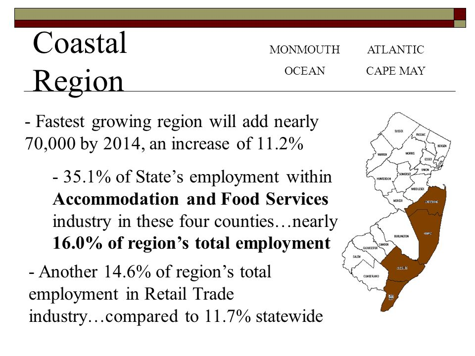 Coastal Region MONMOUTH OCEAN ATLANTIC CAPE MAY - Fastest growing region will add nearly 70,000 by 2014, an increase of 11.2% - 35.1% of States employment within Accommodation and Food Services industry in these four counties…nearly 16.0% of regions total employment - Another 14.6% of regions total employment in Retail Trade industry…compared to 11.7% statewide