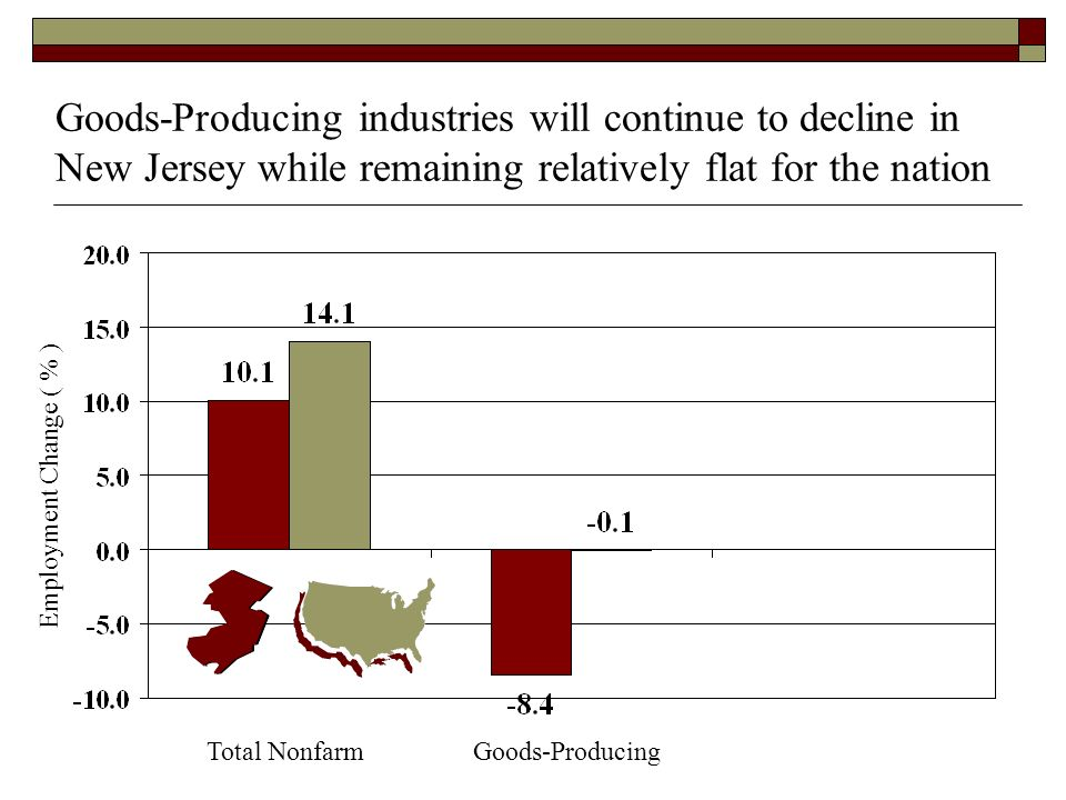 Goods-Producing industries will continue to decline in New Jersey while remaining relatively flat for the nation Total NonfarmGoods-Producing Employment Change ( % )