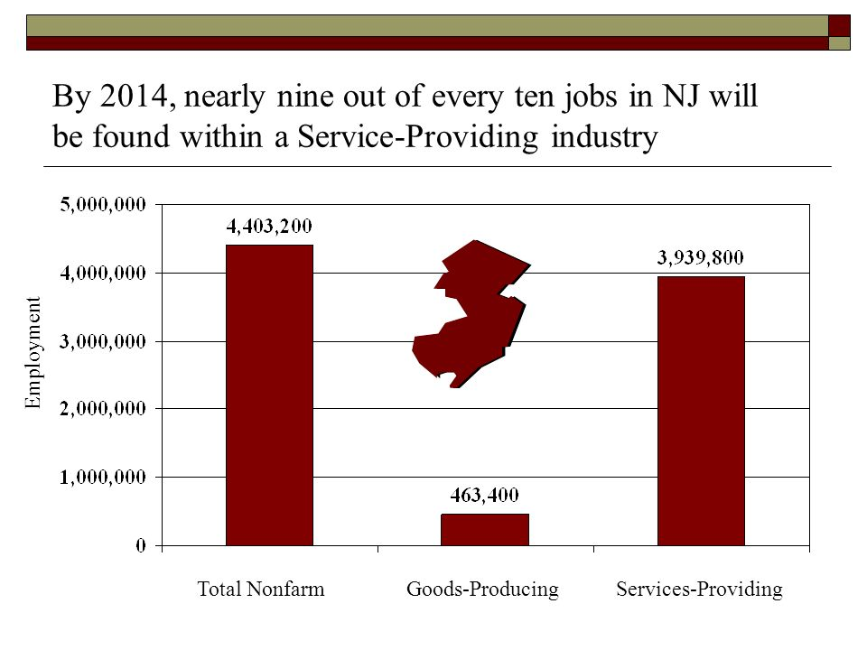 By 2014, nearly nine out of every ten jobs in NJ will be found within a Service-Providing industry Total NonfarmGoods-ProducingServices-Providing Employment