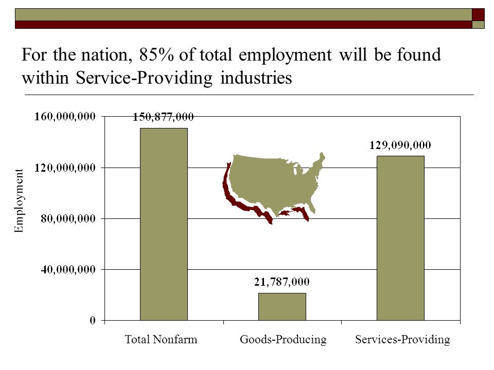 For the nation, 85% of total employment will be found within Service-Providing industries Total NonfarmGoods-ProducingServices-Providing Employment