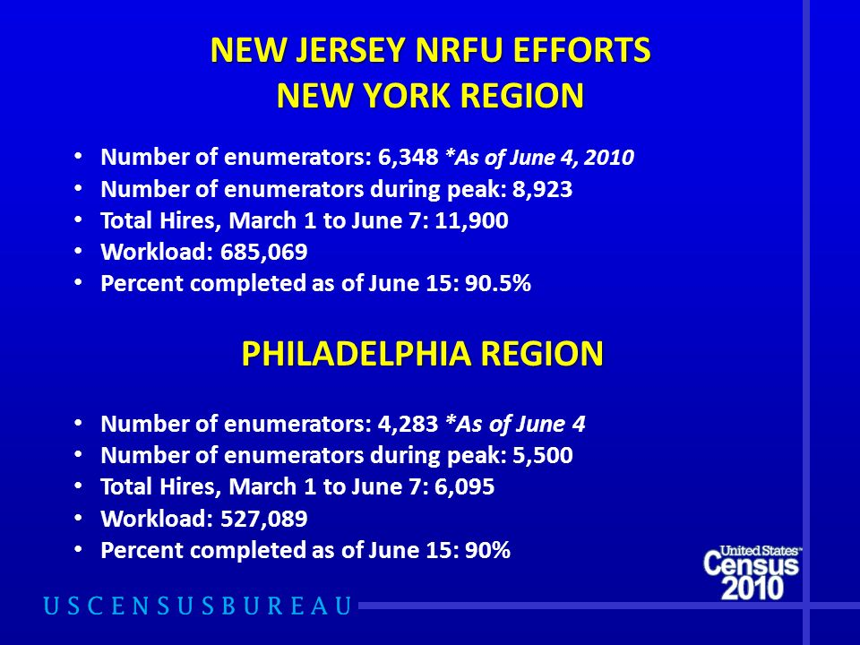 NEW JERSEY NRFU EFFORTS NEW YORK REGION Number of enumerators: 6,348 *As of June 4, 2010 Number of enumerators during peak: 8,923 Total Hires, March 1 to June 7: 11,900 Workload: 685,069 Percent completed as of June 15: 90.5% PHILADELPHIA REGION Number of enumerators: 4,283 *As of June 4 Number of enumerators during peak: 5,500 Total Hires, March 1 to June 7: 6,095 Workload: 527,089 Percent completed as of June 15: 90%