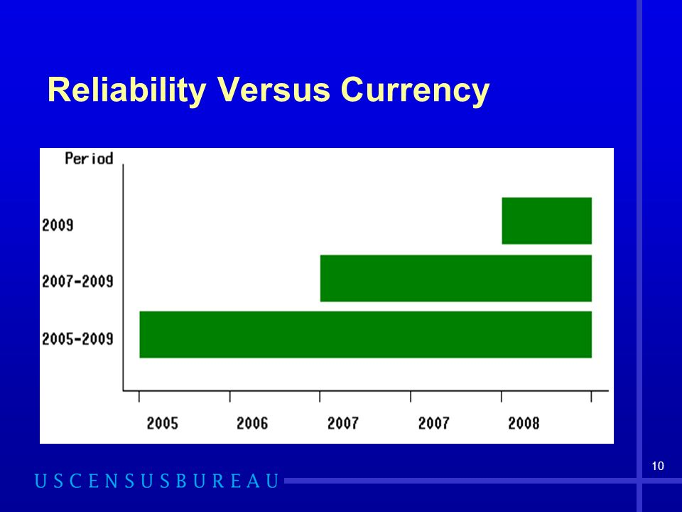 10 Reliability Versus Currency
