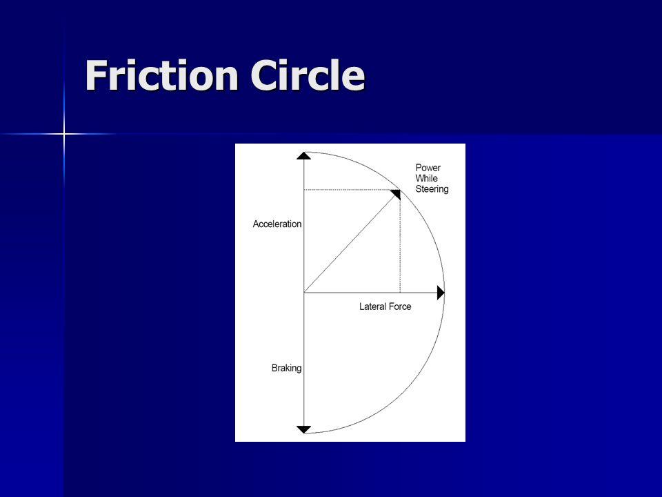 Friction Circle