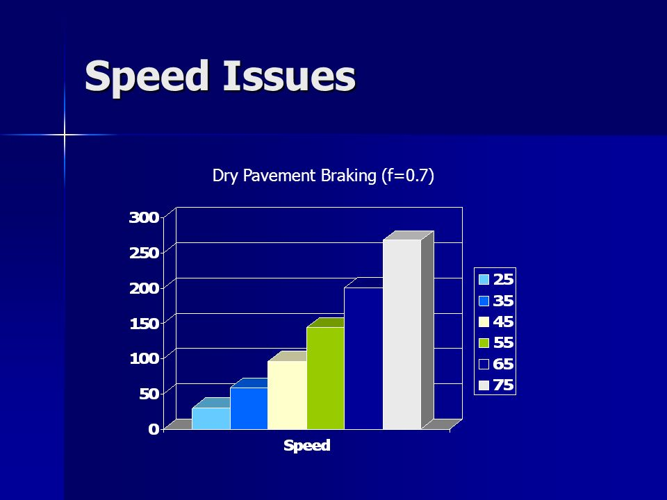Speed Issues Dry Pavement Braking (f=0.7)