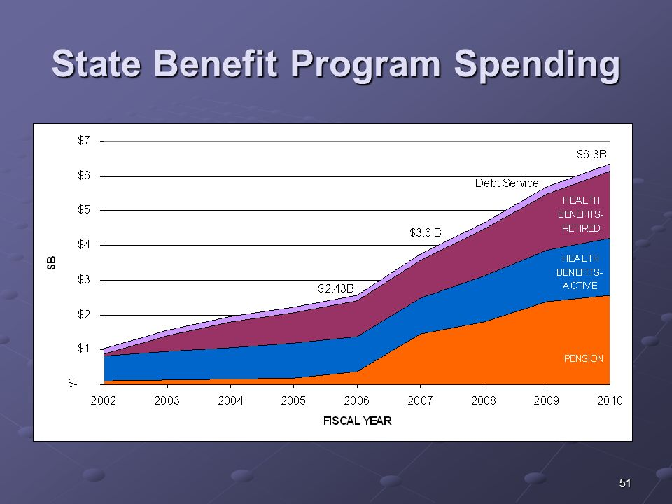 51 State Benefit Program Spending