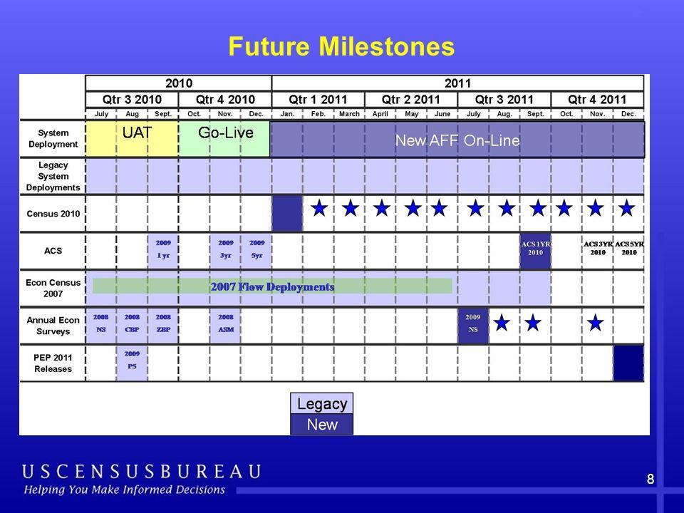 8 Future Milestones