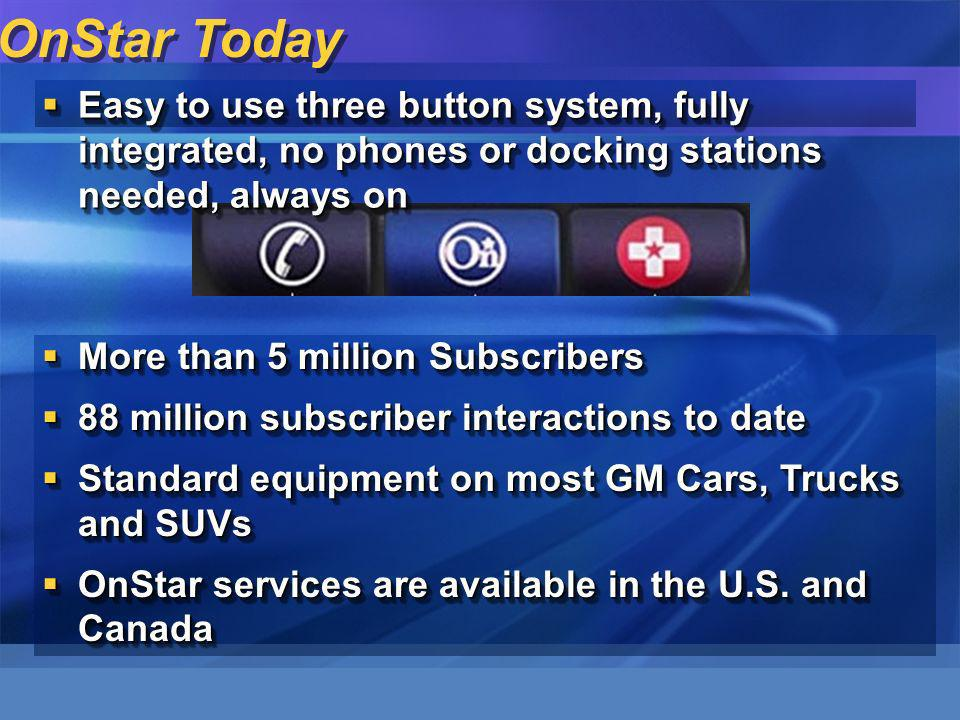 OnStar Today More than 5 million Subscribers More than 5 million Subscribers 88 million subscriber interactions to date 88 million subscriber interactions to date Standard equipment on most GM Cars, Trucks and SUVs Standard equipment on most GM Cars, Trucks and SUVs OnStar services are available in the U.S.