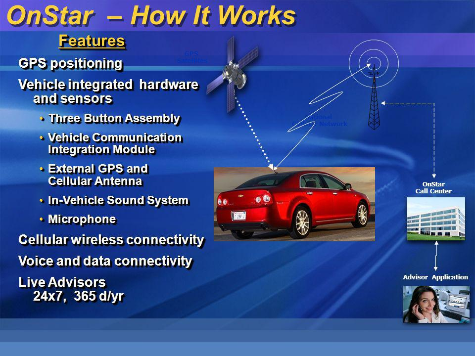 GPS positioning Vehicle integrated hardware and sensors Three Button AssemblyThree Button Assembly Vehicle Communication Integration ModuleVehicle Communication Integration Module External GPS and Cellular AntennaExternal GPS and Cellular Antenna In-Vehicle Sound SystemIn-Vehicle Sound System MicrophoneMicrophone Cellular wireless connectivity Voice and data connectivity Live Advisors 24x7, 365 d/yr GPS positioning Vehicle integrated hardware and sensors Three Button AssemblyThree Button Assembly Vehicle Communication Integration ModuleVehicle Communication Integration Module External GPS and Cellular AntennaExternal GPS and Cellular Antenna In-Vehicle Sound SystemIn-Vehicle Sound System MicrophoneMicrophone Cellular wireless connectivity Voice and data connectivity Live Advisors 24x7, 365 d/yr National Cellular Network OnStar Call Center GPS Satellites Advisor Application OnStar – How It Works Features Features