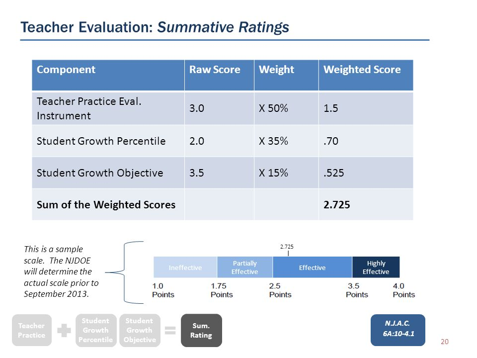 Teacher Evaluation: Summative Ratings 20 Teacher Practice Student Growth Percentile Student Growth Objective Sum.
