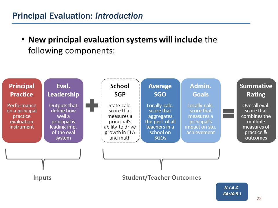 Principal Evaluation: Introduction 23 New principal evaluation systems will include the following components: Principal Practice Performance on a principal practice evaluation instrument School SGP State-calc.