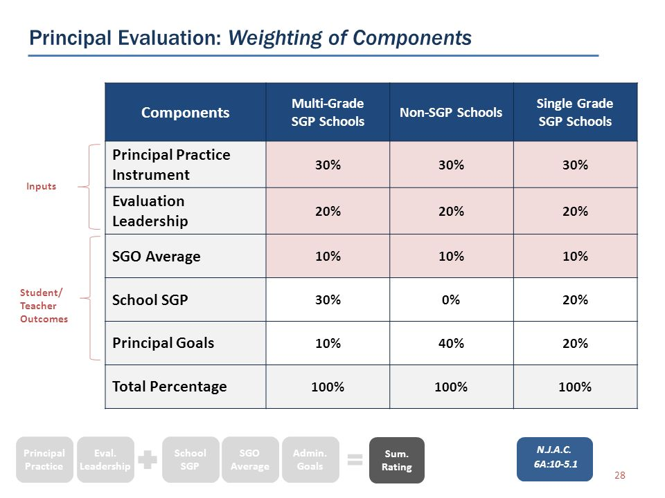 Components Multi-Grade SGP Schools Non-SGP Schools Single Grade SGP Schools Principal Practice Instrument 30% Evaluation Leadership 20% SGO Average 10% School SGP 30%0%20% Principal Goals 10%40%20% Total Percentage 100% Inputs Student/ Teacher Outcomes Principal Evaluation: Weighting of Components 28 N.J.A.C.