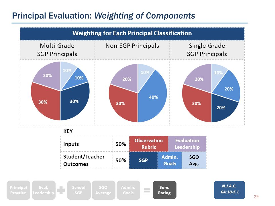 Principal Evaluation: Weighting of Components 29 Weighting for Each Principal Classification Multi-Grade SGP Principals Non-SGP PrincipalsSingle-Grade SGP Principals KEY Inputs50% Observation Rubric Evaluation Leadership Student/Teacher Outcomes 50% SGP Admin.