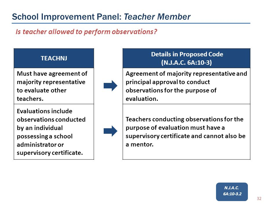 32 TEACHNJ Must have agreement of majority representative to evaluate other teachers.