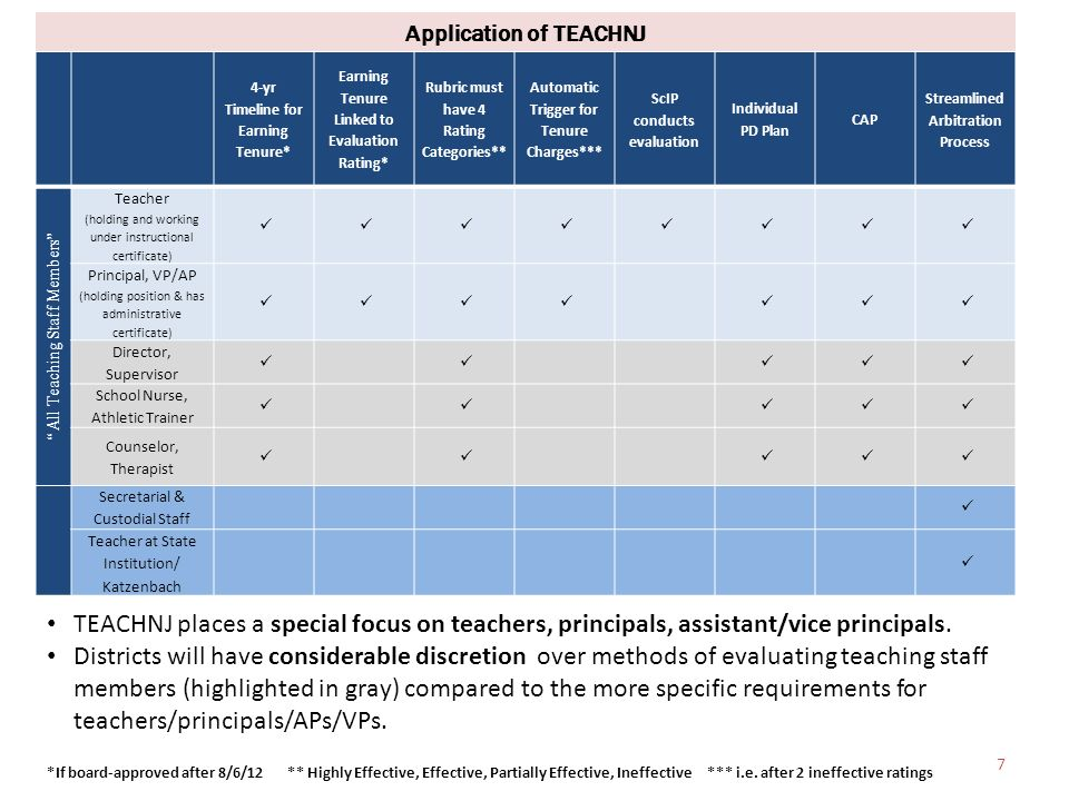 Application of TEACHNJ 4-yr Timeline for Earning Tenure* Earning Tenure Linked to Evaluation Rating* Rubric must have 4 Rating Categories** Automatic Trigger for Tenure Charges*** ScIP conducts evaluation Individual PD Plan CAP Streamlined Arbitration Process All Teaching Staff Members Teacher (holding and working under instructional certificate) Principal, VP/AP (holding position & has administrative certificate) Director, Supervisor School Nurse, Athletic Trainer Counselor, Therapist Secretarial & Custodial Staff Teacher at State Institution/ Katzenbach *If board-approved after 8/6/12 ** Highly Effective, Effective, Partially Effective, Ineffective *** i.e.