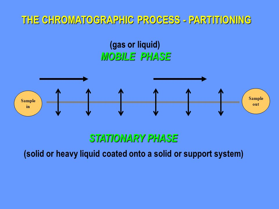 THE CHROMATOGRAPHIC PROCESS - PARTITIONING (gas or liquid) MOBILE PHASE STATIONARY PHASE Sample out Sample in (solid or heavy liquid coated onto a sol