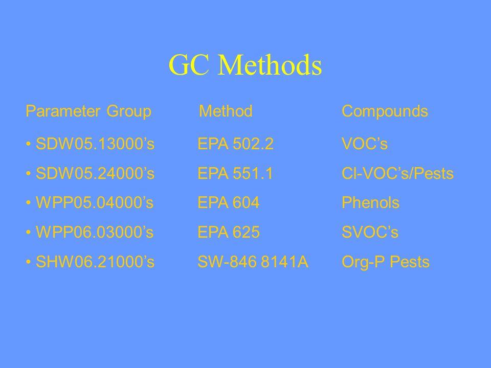 GC Methods Parameter Group MethodCompounds SDW05.13000sEPA 502.2VOCs SDW05.24000sEPA 551.1Cl-VOCs/Pests WPP05.04000sEPA 604Phenols WPP06.03000sEPA 625