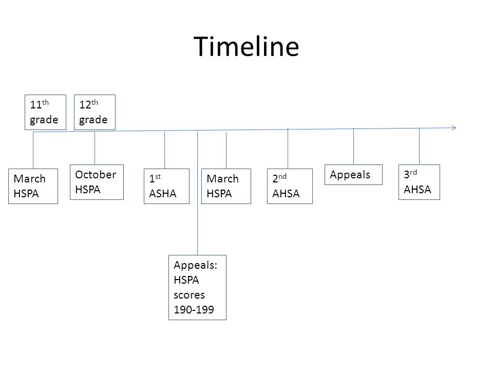 Timeline March HSPA October HSPA 1 st ASHA March HSPA 2 nd AHSA Appeals3 rd AHSA Appeals: HSPA scores 190-199 11 th grade 12 th grade