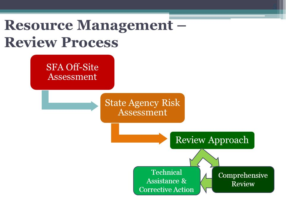 Resource Management – Review Process Initial RM Off-site assessment Part of larger off-site assessment tool Integration of off-site components into Administrative Review Process 4 weeks before on-site review Resource Management Portion of Off-site Assessment Tool 18 yes or no questions About 5 review areas of RM plus 2 additional areas SFA responses should reflect most recently completed Fiscal Year Collaborate with SA to complete No response results in RM Comprehensive Review
