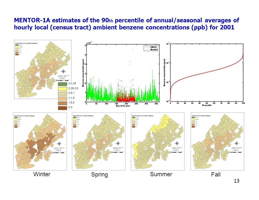 MENTOR-1A estimates of the 90 th percentile of annual/seasonal averages of hourly local (census tract) ambient benzene concentrations (ppb) for 2001 0