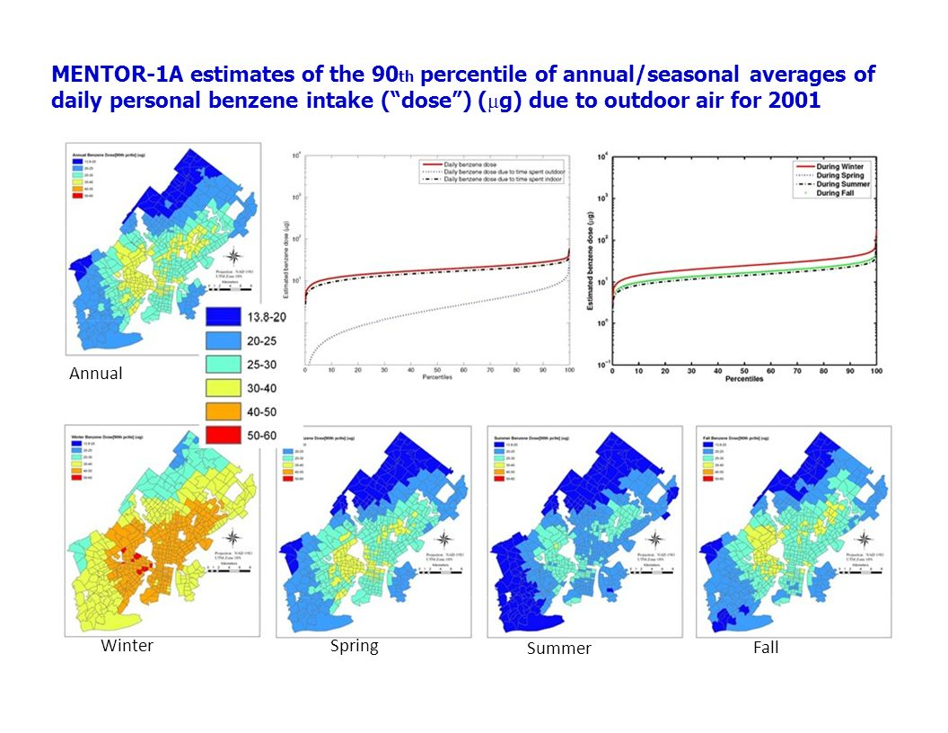 MENTOR-1A estimates of the 90 th percentile of annual/seasonal averages of daily personal benzene intake (dose) ( μ g) due to outdoor air for 2001 Annual WinterSpring Summer Fall