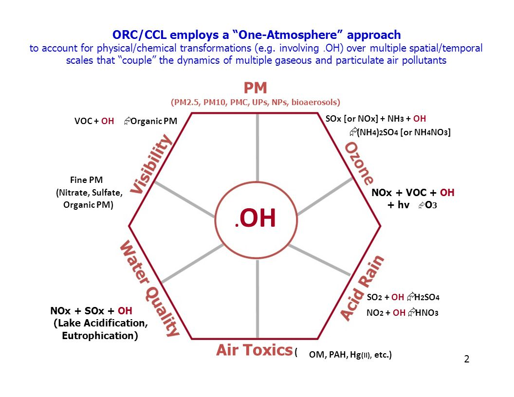 ORC/CCL employs a One-Atmosphere approach to account for physical/chemical transformations (e.g. involving. OH) over multiple spatial/temporal scales