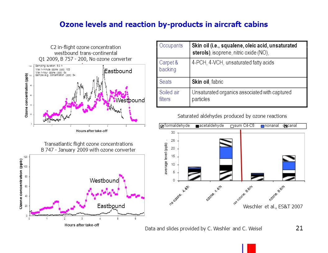 Ozone levels and reaction by-products in aircraft cabins C2 in-flight ozone concentration westbound trans-continental Q1 2009, B 757 - 200, No ozone converter 120 Sampling duration: 5.0 h Max 1-minute ozone (ppb): 103 Occupants Skin oil (i.e., squalene, oleic acid, unsaturated sterols), isoprene, nitric oxide (NO), Carpet & 4-PCH, 4-VCH, unsaturated fatty acids backing Max 1-hour ozone (ppb): 84 100 Sample avg.
