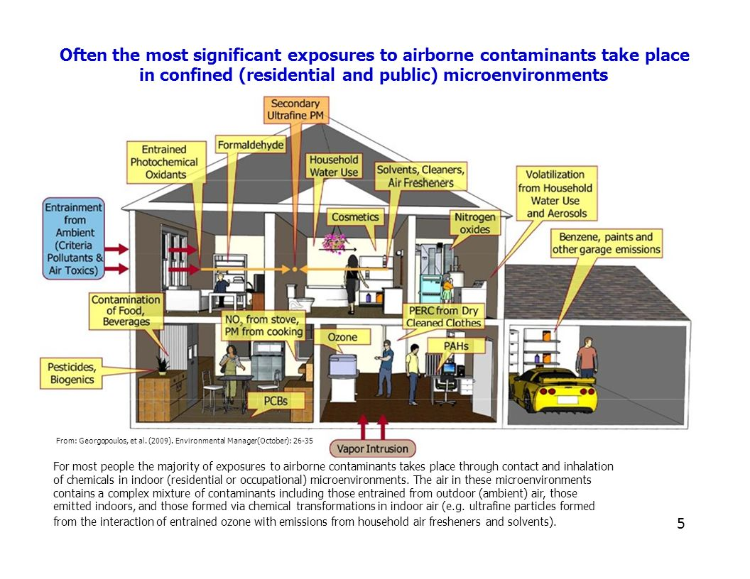 Often the most significant exposures to airborne contaminants take place in confined (residential and public) microenvironments From: Georgopoulos, et al.