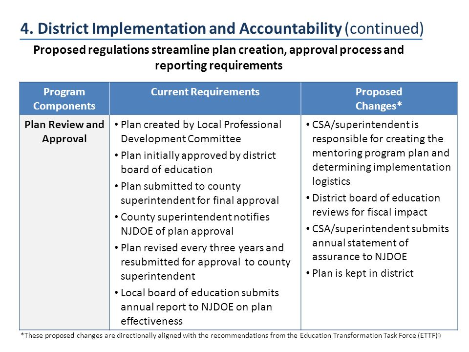 4. District Implementation and Accountability (continued) Program Components Current RequirementsProposed Changes* Plan Review and Approval Plan creat