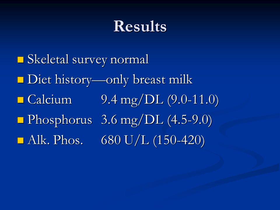 Results Skeletal survey normal Skeletal survey normal Diet historyonly breast milk Diet historyonly breast milk Calcium9.4 mg/DL (9.0-11.0) Calcium9.4