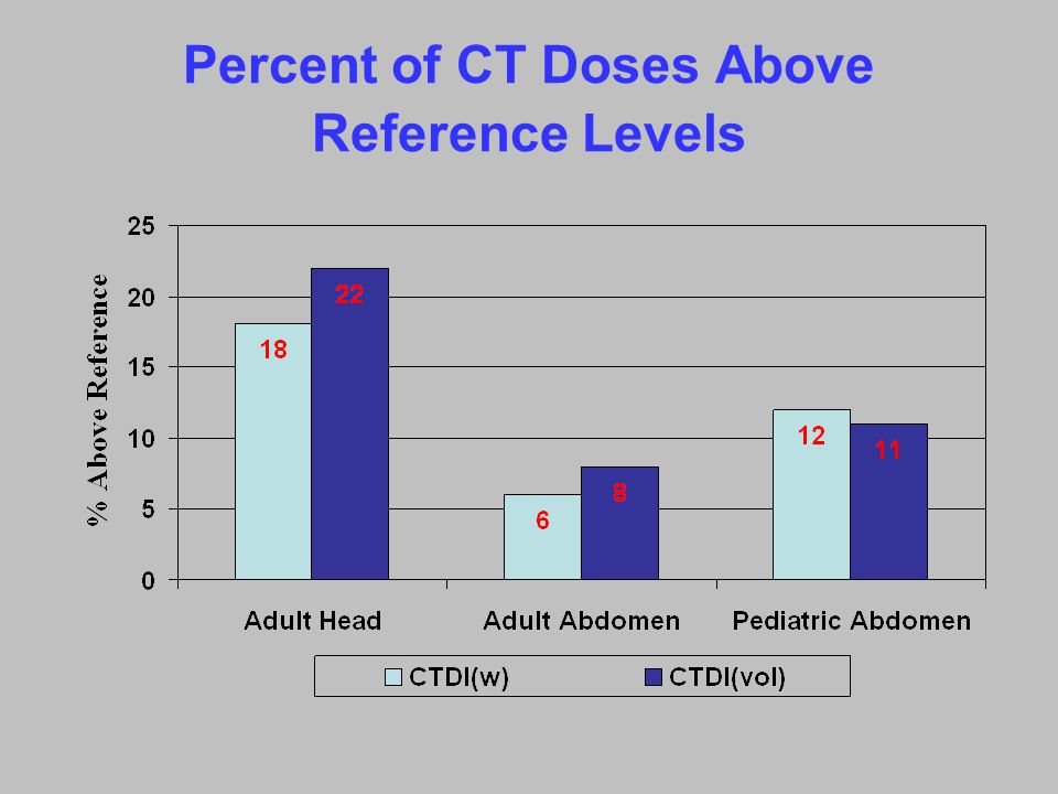 Percent of CT Doses Above Reference Levels