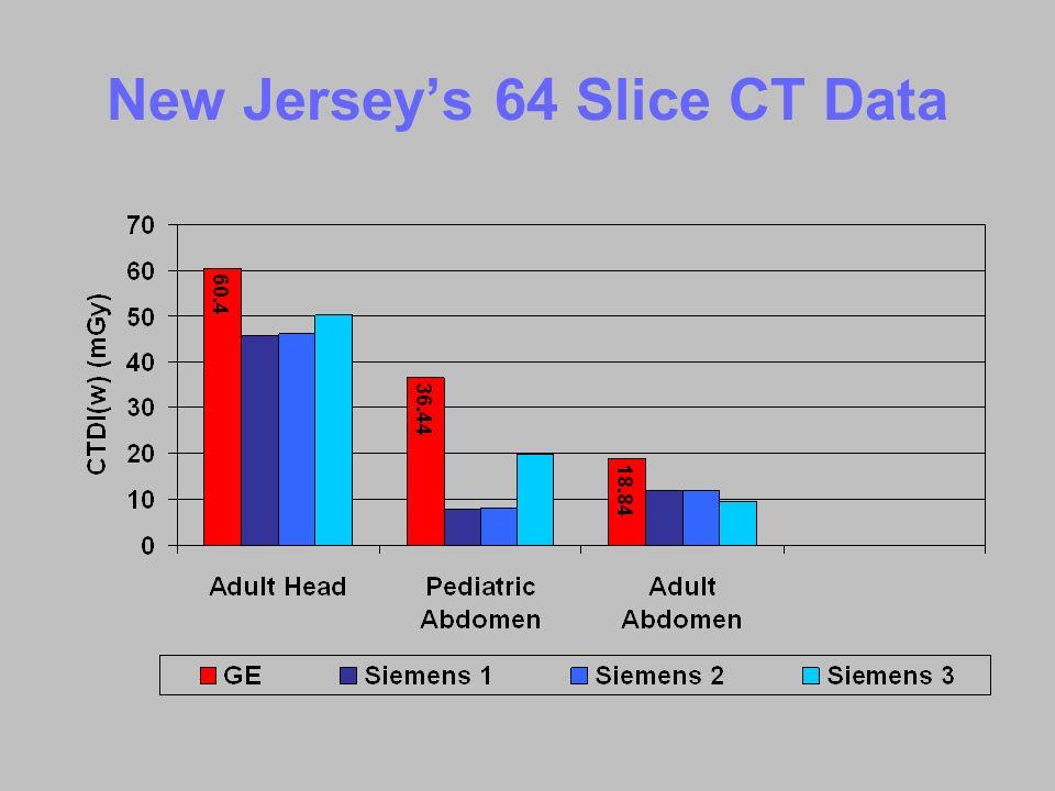 New Jerseys 64 Slice CT Data