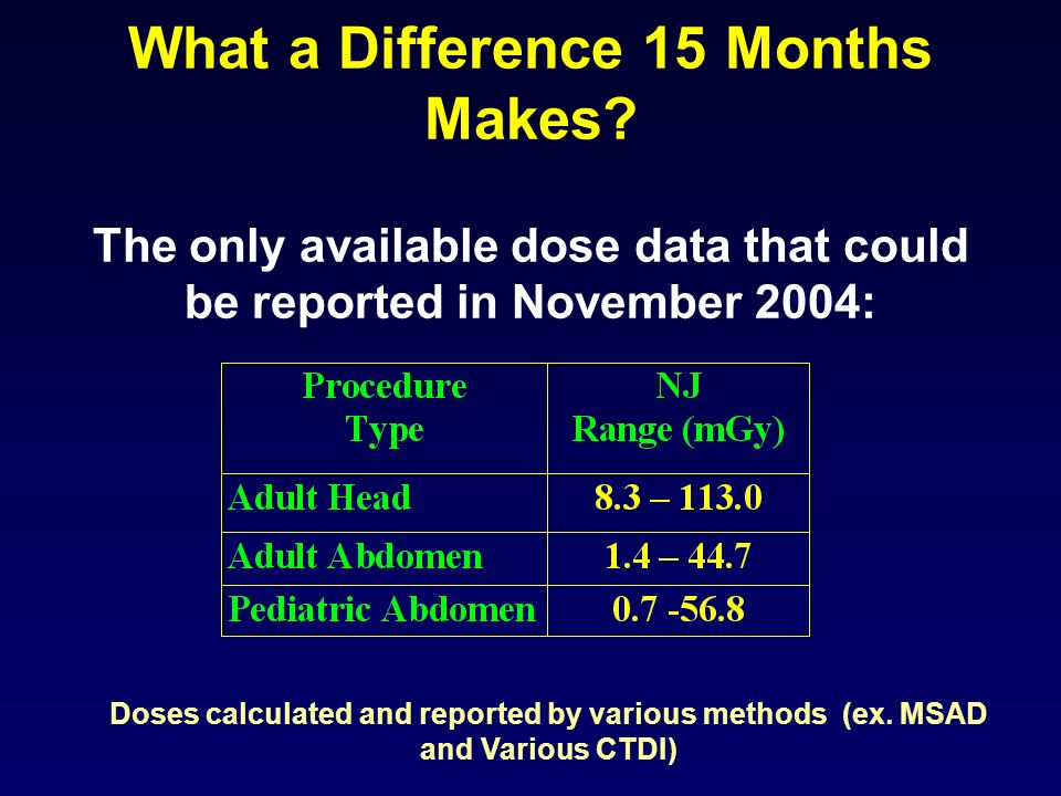What a Difference 15 Months Makes? The only available dose data that could be reported in November 2004: Doses calculated and reported by various meth
