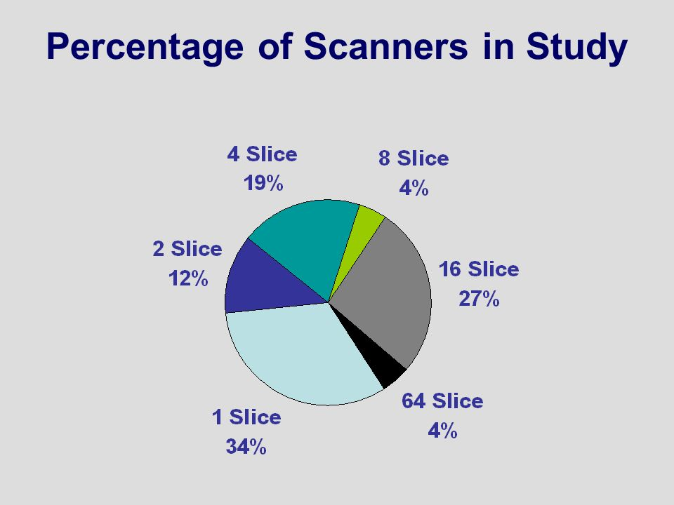 Percentage of Scanners in Study