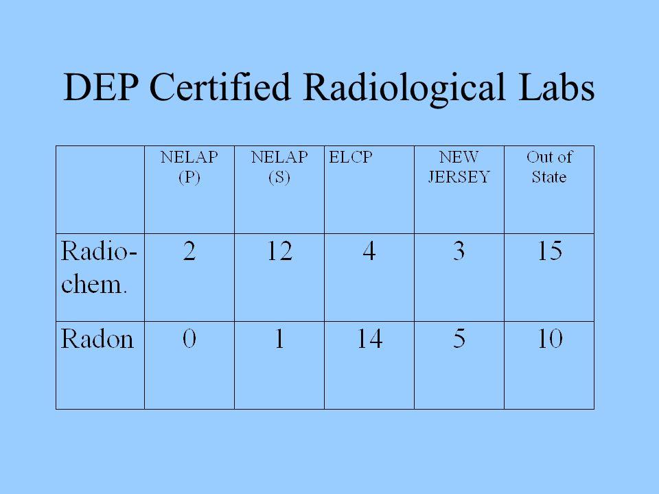 DEP Certified Radiological Labs