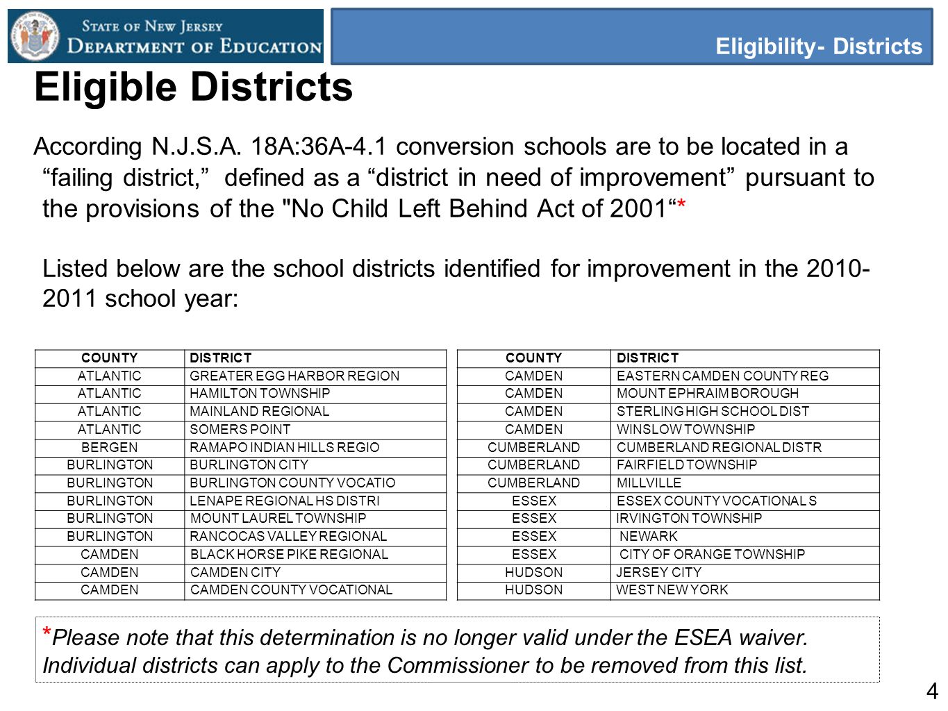 4 Eligibility- Districts Eligible Districts According N.J.S.A.