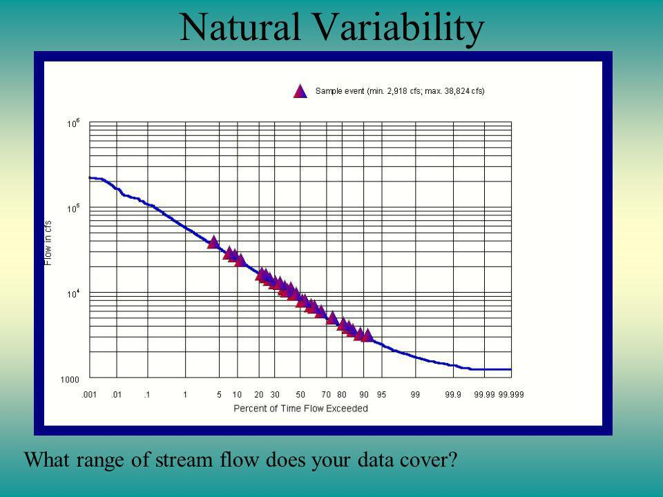 Natural Variability What range of stream flow does your data cover