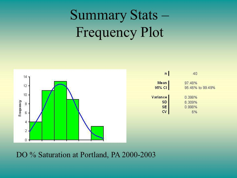 Summary Stats – Frequency Plot DO % Saturation at Portland, PA